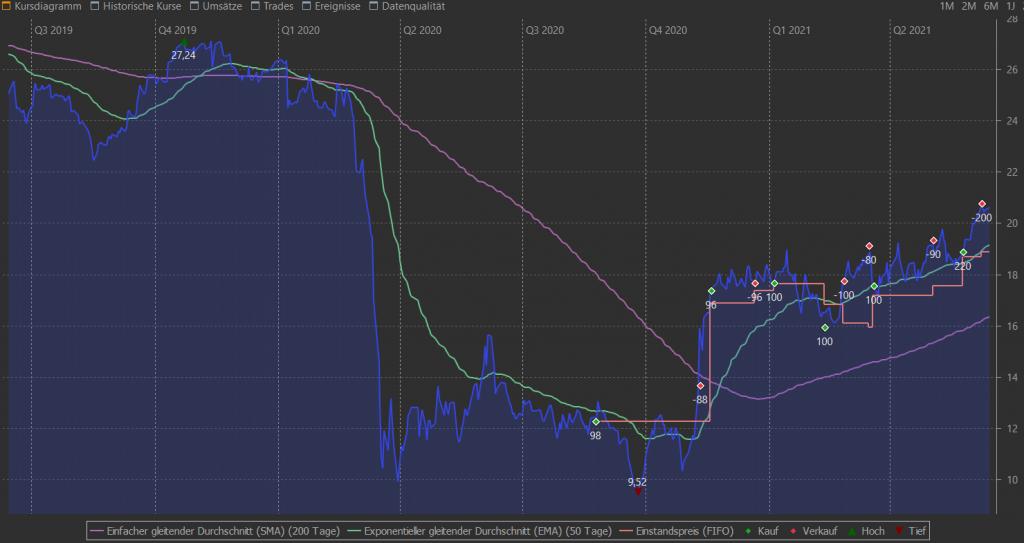 Buy & Hold Forever – Deutsche Euroshop