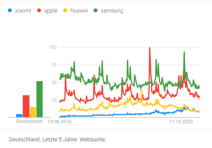 Marktenname Xiaomi