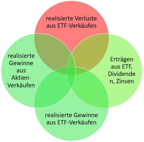 C. realisierte Verluste aus ETF-Verkäufen  D. realisierte ETF-Gewinne E. Erträgen aus  ETF, Dividenden, Zinsen und realisierte Gewinne aus ETF-Verkäufen